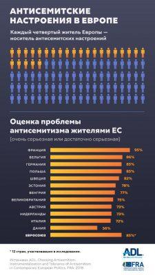 Статистика антисемитизма картинка