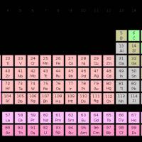 Периодическая таблица химических элементов Менделеева изображение