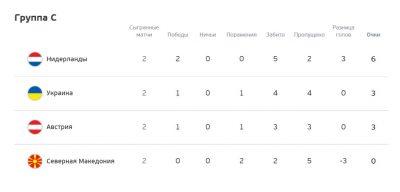 Группа C Евро-2020 футбол таблица