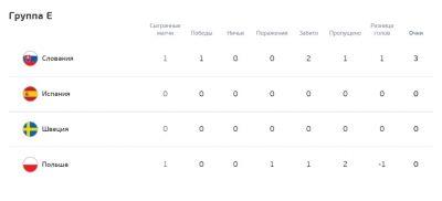 Группа E Евро-2020 футбол таблица