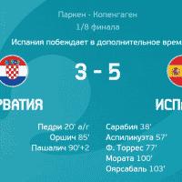 Хорватия — Испания