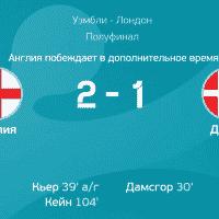 Англия — Дания