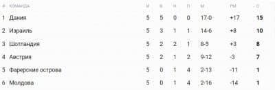 Отбор на ЧМ-2022, группа F